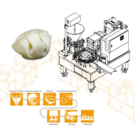 automatyczna podwójna linia produkcyjna do imitacji ręcznie robionych pierogów robiona automatyczna podwójna linia produkcyjna do imitacji ręcznie robionych pierogów kluski - konstrukcja automatyczna podwójna linia produkcyjna do imitacji ręcznie robionych pierogów dla holenderskiej firmy