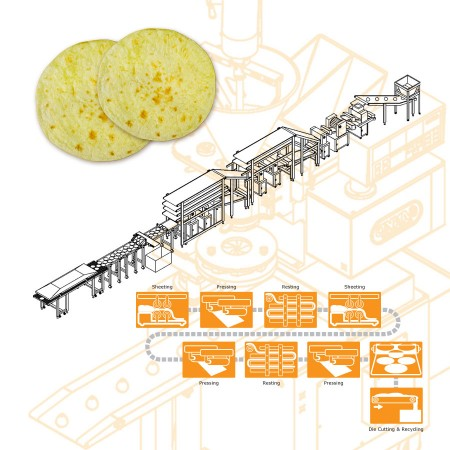 ANKO Pita Bread Industrial Production Line - Machinery Design for an Australian Company